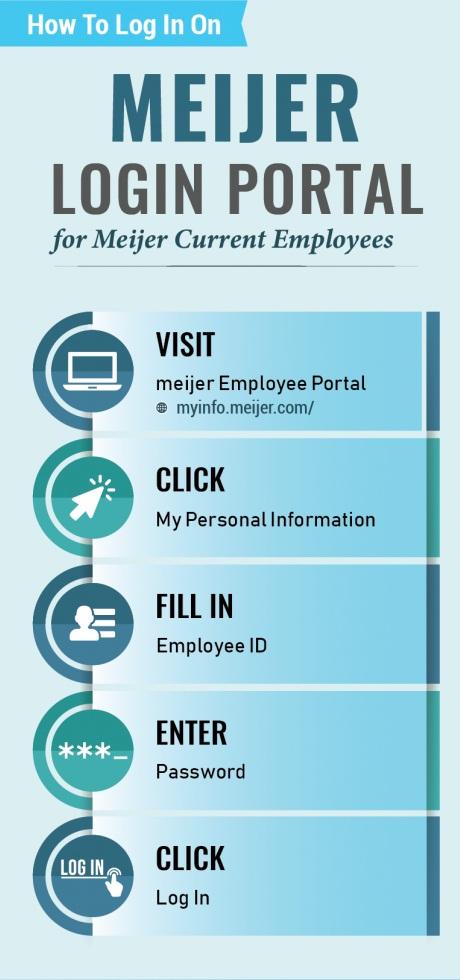 MeijerMyinfo | A portal for Meijer employees