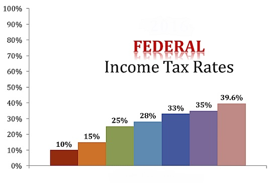 Federal Payroll Tax Rates